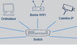 3 bonnes raisons pour changer son réseau informatique : LAN